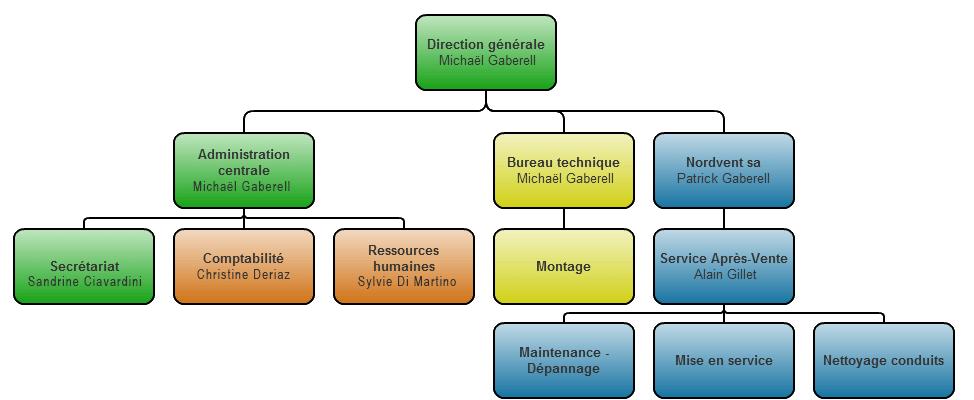 Organigramme Norvdvent R-Tech sa